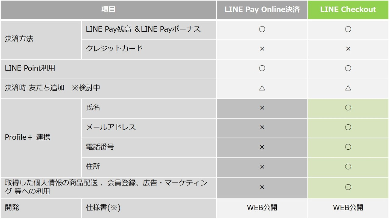 LINE Pay Online決済とLINE Checkoutの機能比較