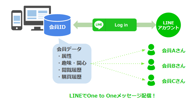 LINEでOne to Oneメッセージ配信