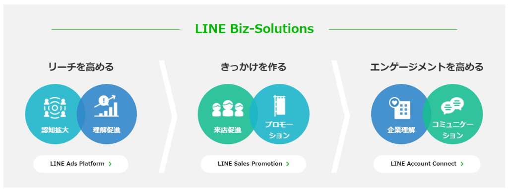 LINE Biz-Solutionsは「LINE Ads Platform」「LINE Sales Promotion」「LINE Accout Connect」で構成されている