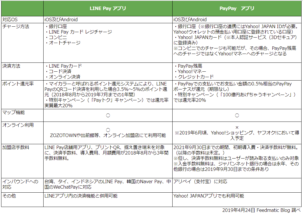 LINE PayアプリとPayPayアプリの機能比較